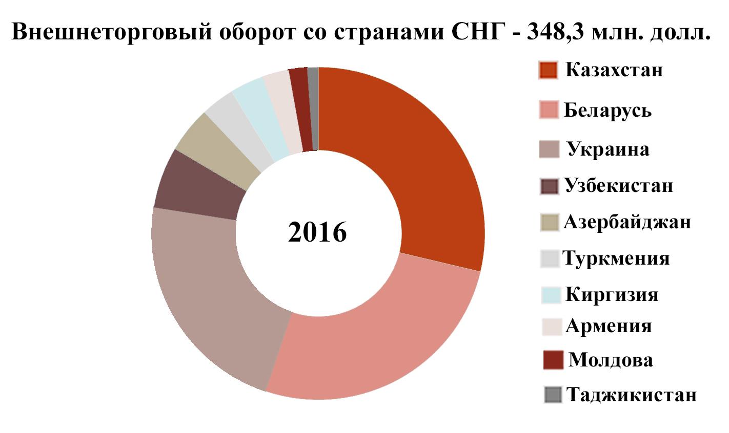 ВЛипецкой области вырос импорт состранами ближнего зарубежья